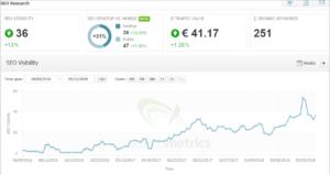 Searchmetrics: visibilidad SEO